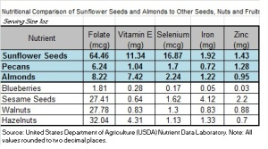 nutrition data almonds and sunflower seeds